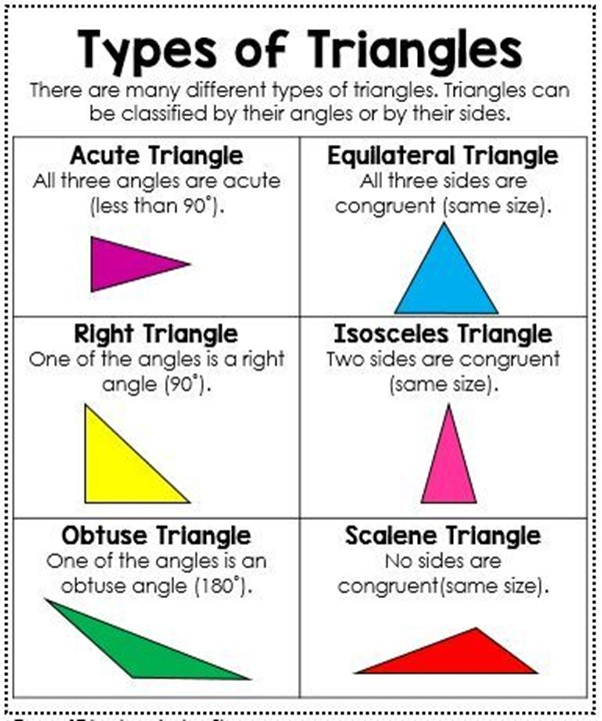 types of triangles - 602×721
