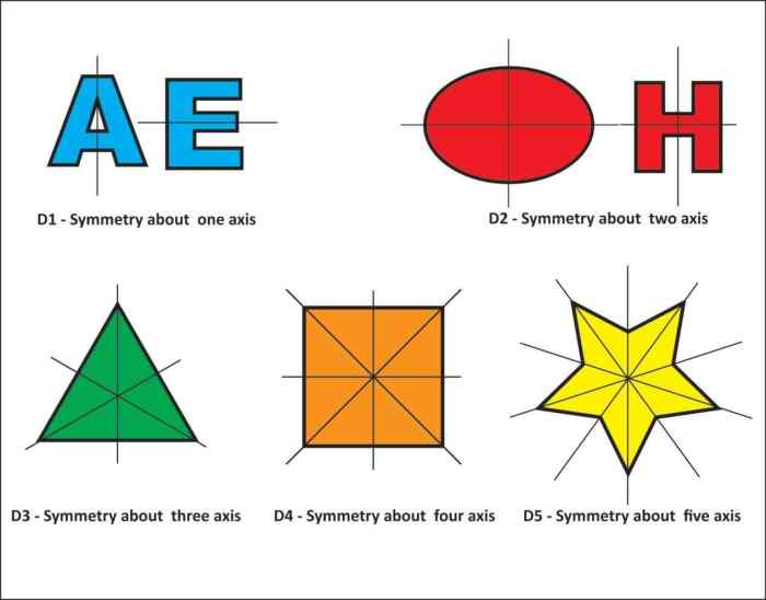 Maths class 6 Symmetry and Practical Geometry
