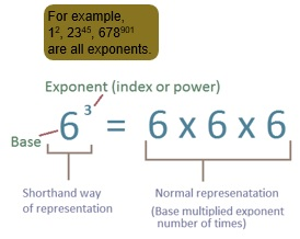 Maths class 8 Exponents and powers