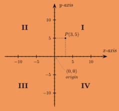 Maths class 9 Coordinate Geometry