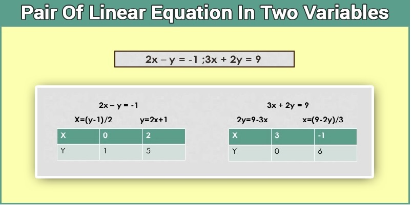 Pair of Linear Equations in Two Variable