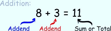 DEFINITION OF ADDEND