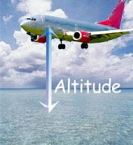 DEFINITION OF ALTITUDE Image