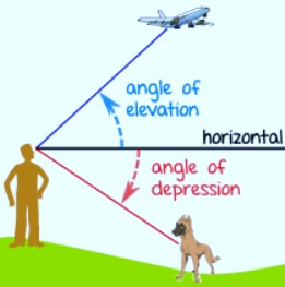 DEFINITION OF ANGLE OF ELEVATION