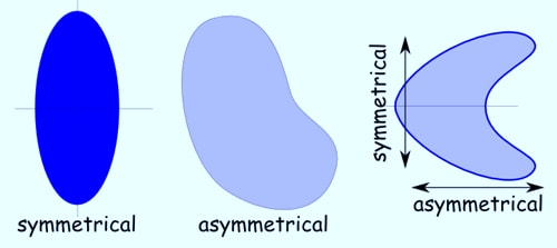 DEFINITION OF ASYMMETRY