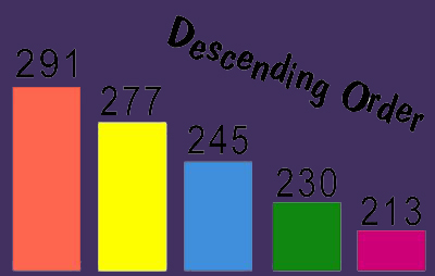 Definition of Descending order - Math Square