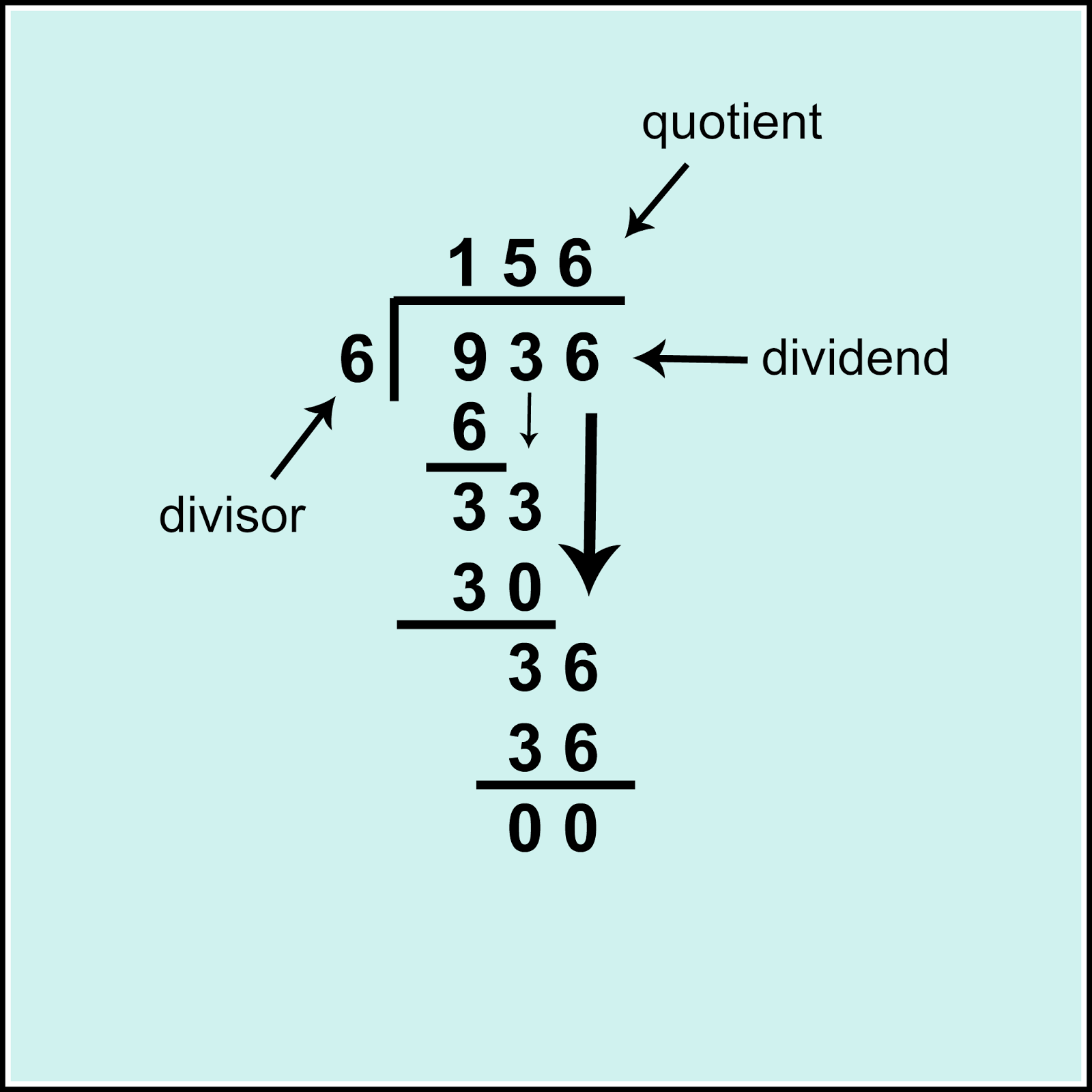 Definition Of Divide Math Square