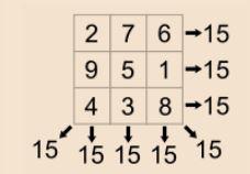 Definition of magic square