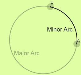 Definition of  major arc