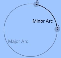 Definition of minorarc Image