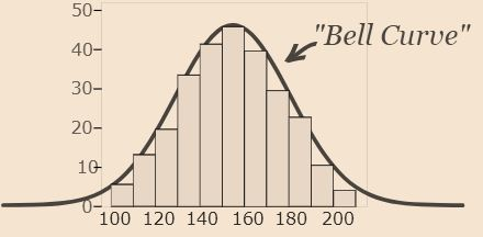 Definition of Normal Distribution