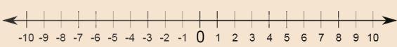 Definition of Number Line