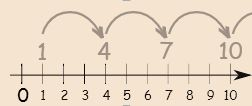 Definition of Number Pattern