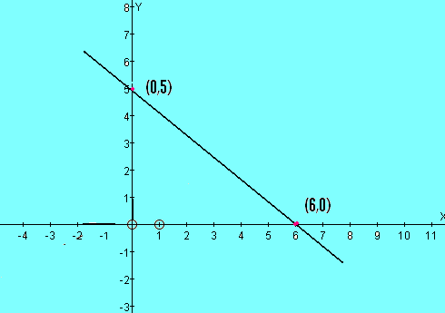 Definition of Equation of a Straight Line - Math Square